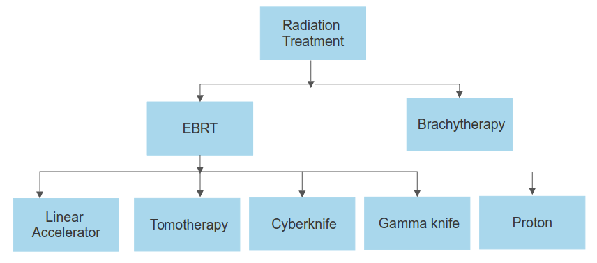 types of radiation therapy in chennai